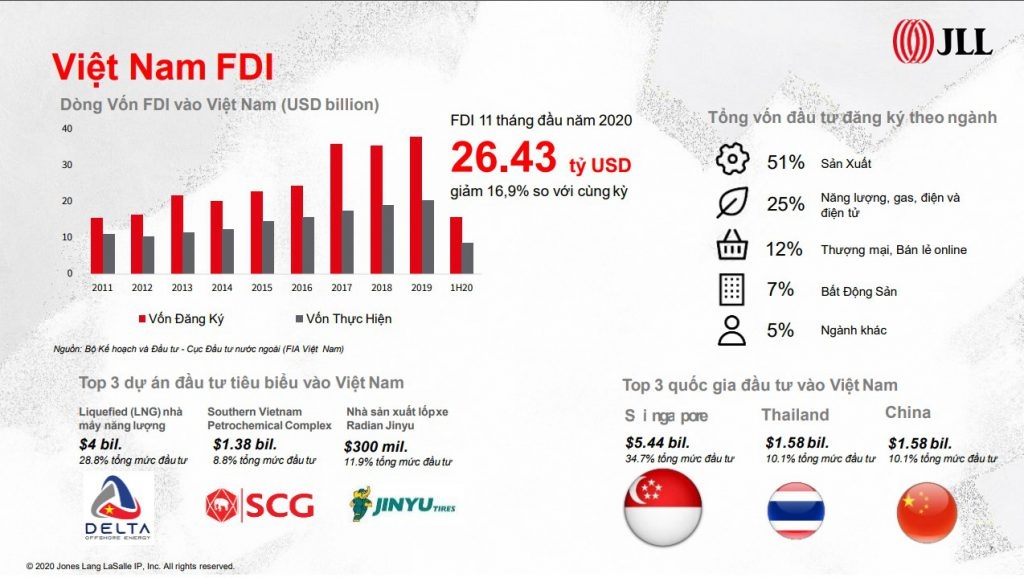Dòng vốn đầu tư FDI vào Việt Nam trong 11 tháng đầu năm 2020 đạt 26,43 tỷ USD